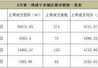 8月第一周咸宁市城区楼市周报,成交均价环比下降1.47%